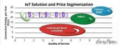物联网:深度解析LoRa与NB-IoT的区别