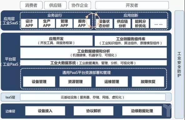 工業互聯網平臺架構圖