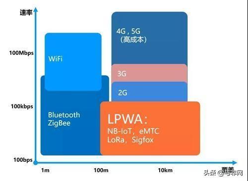 NB-IoT、LoRa、eMTC、WiFi、蓝牙等协议,谁能称霸物联网时代?
