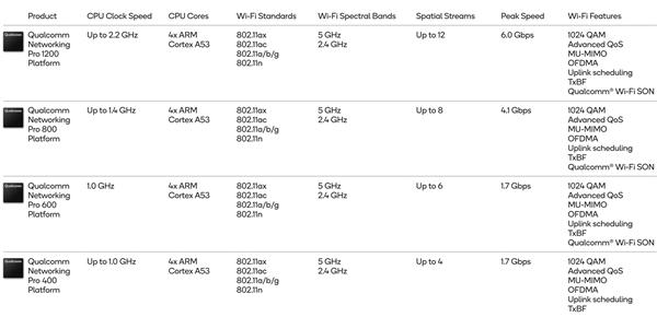1500個設備也不卡!Wi-Fi 6是真神了