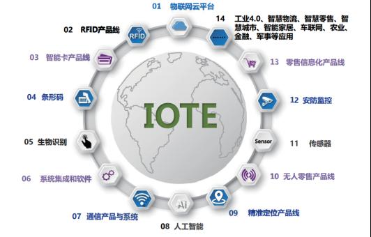 物联网 IOTE2020