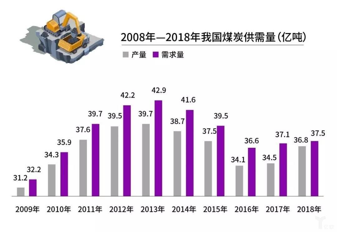 2008-2018年我國煤炭供需量
