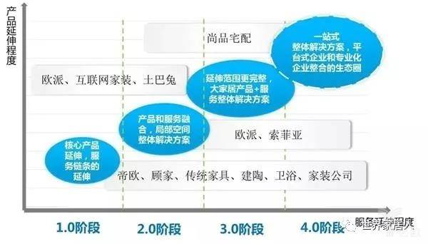 大家居模式四个发展阶段.jpg