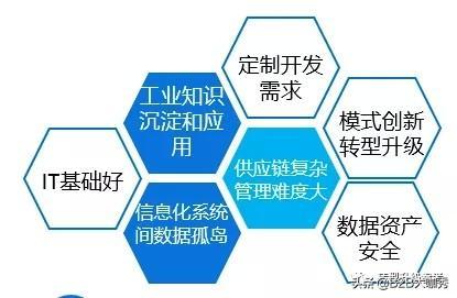 浅析:工业互联网的现实基础和应用现状
