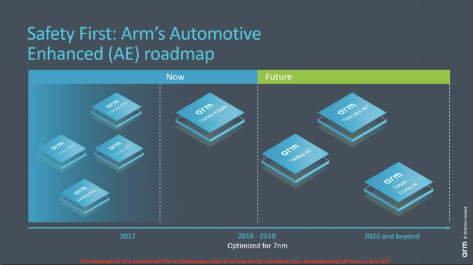 計算聯盟+芯片處理器,Arm 的自動駕駛算盤幾何?