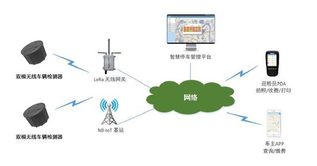 LoRa vs NB-IoT 如何實現智慧停車網絡和成本最優?