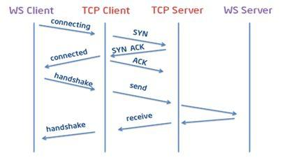 物聯網架構及五大常用通信協議