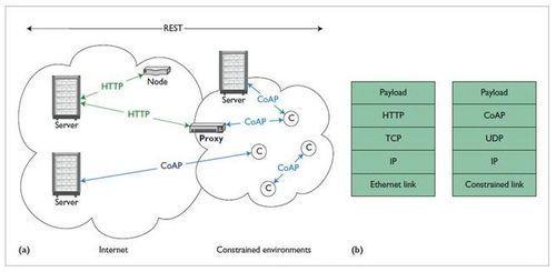 物联网架构及五大常用通信协议