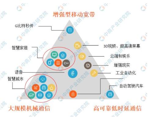 三大运营商将在11月1日正式发布5G商用套餐