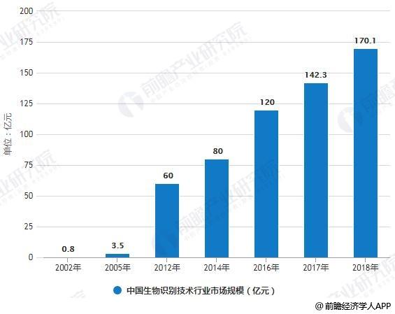 2019年中國生物識別技術行業投融資現狀分析(附圖)