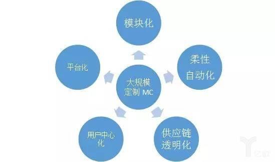 大規模定制的五個要素