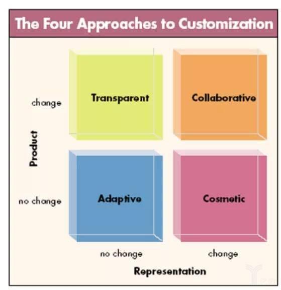 經典大規模定制的四種方式