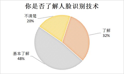 調查:近九成受訪者用過人臉識別,僅2.5%人群不擔心擔憂人臉識別隱患