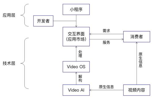 視聯網架構