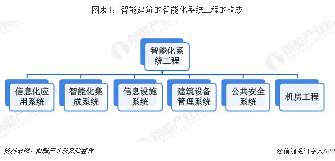 2019年中国智能建筑行业市场现状与发展趋势分析