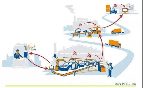 """德国工业4.0眼里""""工业互联网""""与""""智能制造"""""""