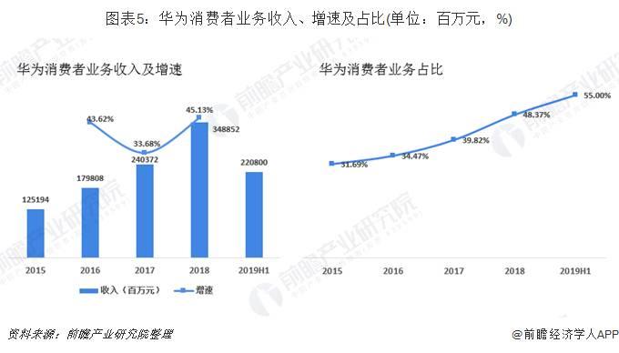 华为消费者业务收入、增速及占比
