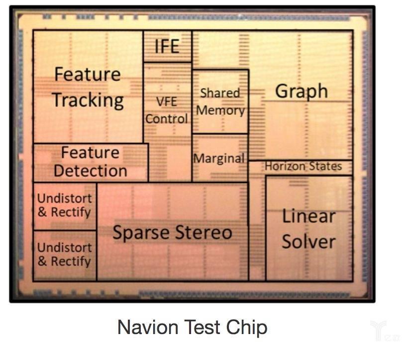 Navion芯片