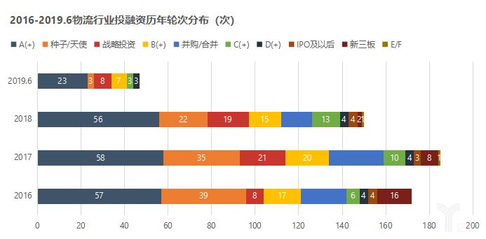 2016-2019.6物流行业投融资历年轮次分布(次)