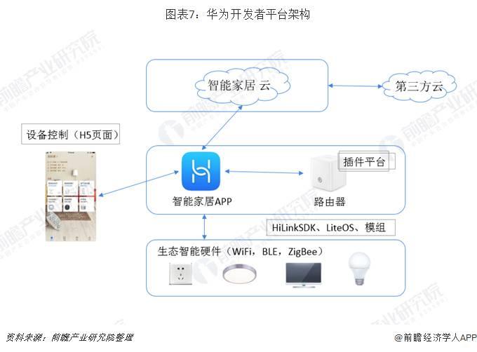 华为开发者平台架构