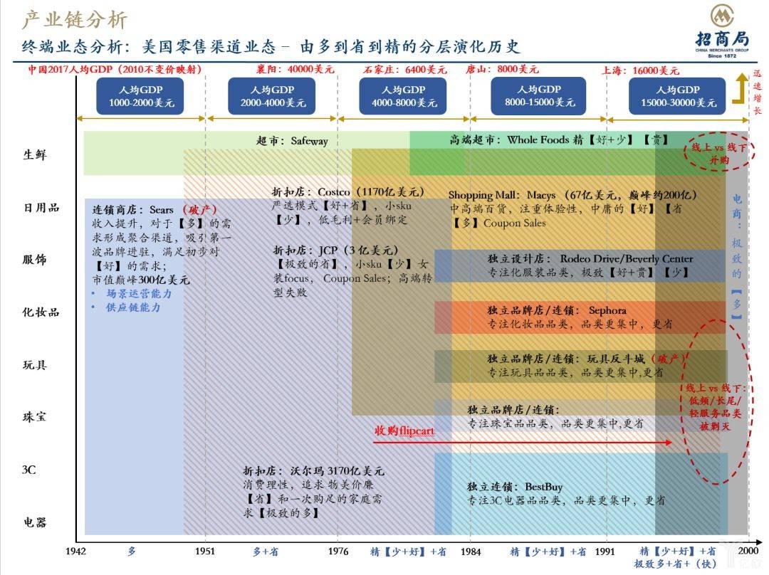 产业链分析