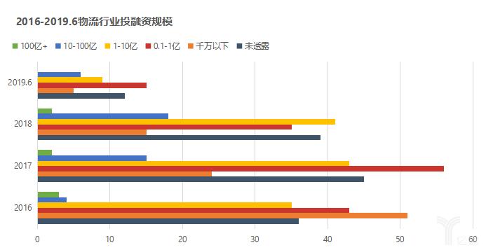 2016-2019.6物流行业投融资规模