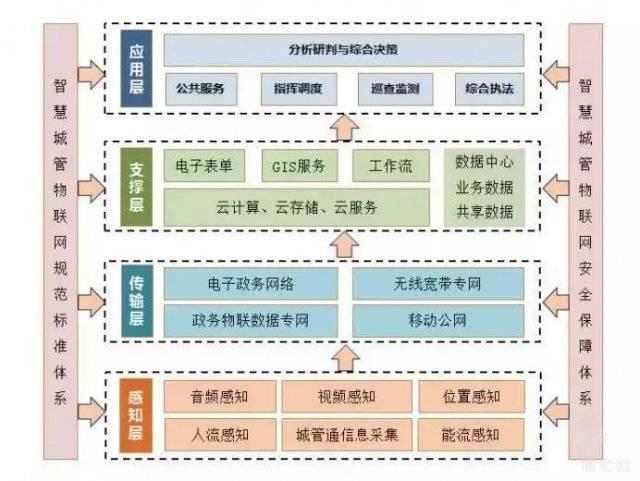 基于物聯網的智慧城管總體架構2.jpg