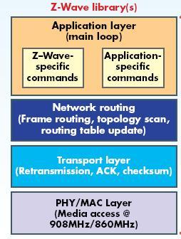 如何为物联网解决方案选择正确的低功耗,短距离协议