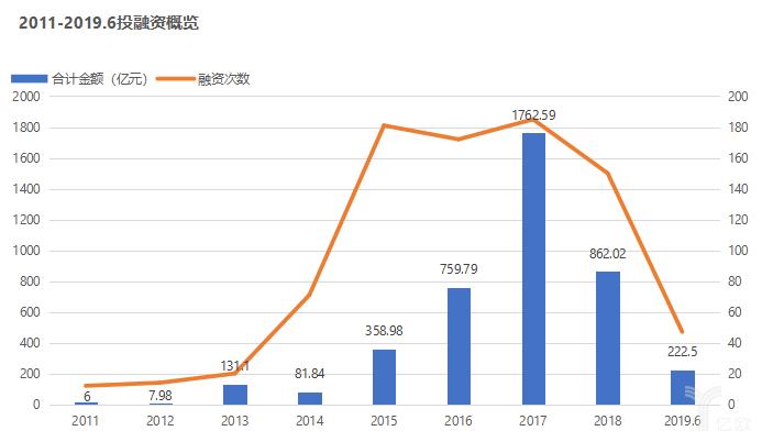 2011-2019.6投融资概览