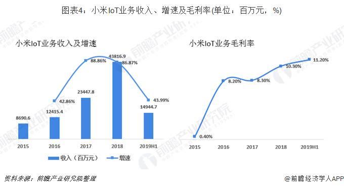 小米loT业务收入、增速及毛利率