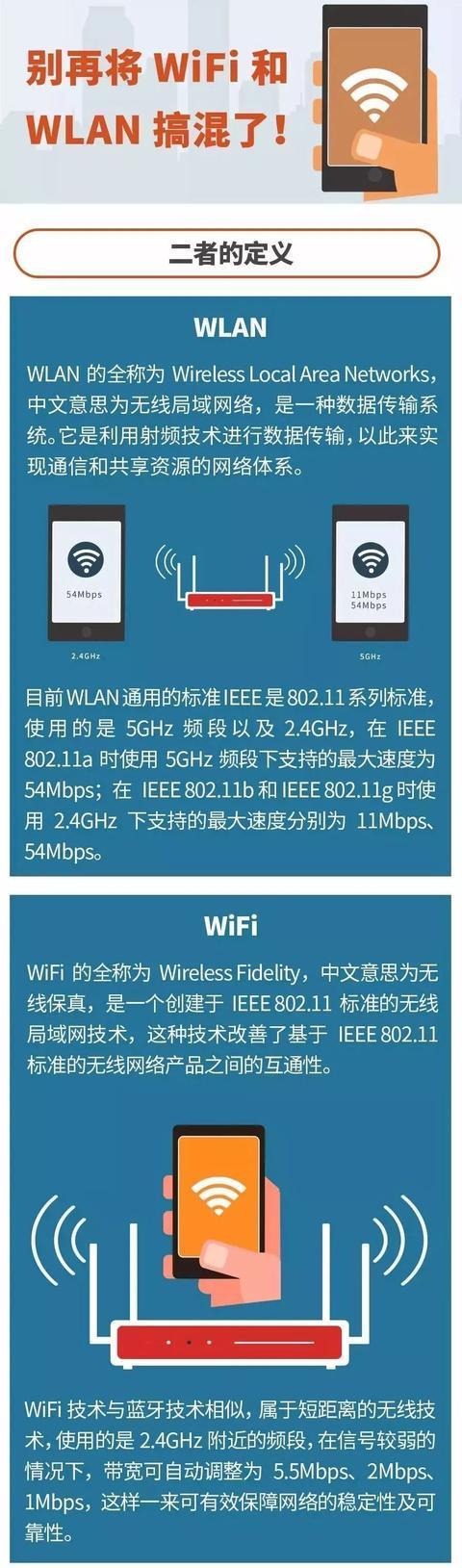 WiFi和WLAN傻傻分不清楚?别再搞混了