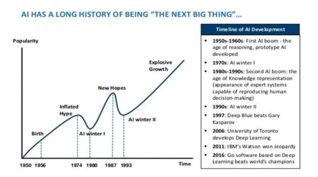 AI 處于黃金時代,還是即將迎來寒冬?