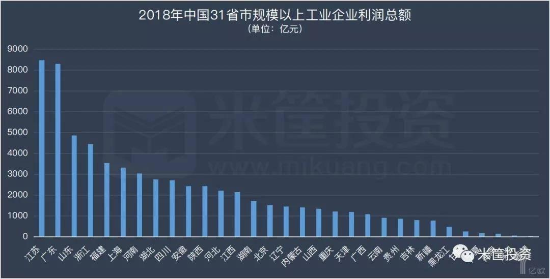 2018年中国31省市规模以上工业企业利润总额