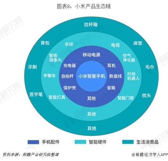 小米产品生态链