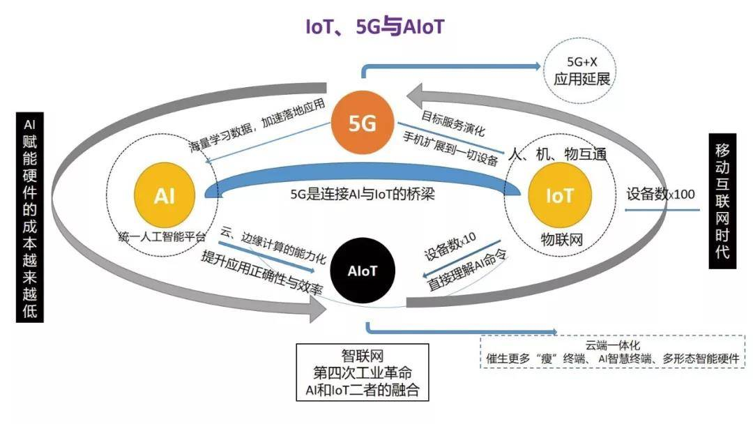 IoT與5G.jpg