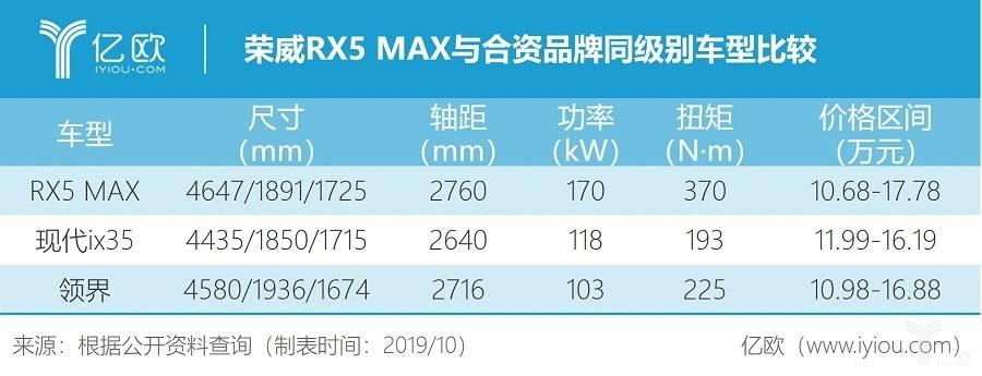 荣威RX5 MAX与合资品牌同级别车型比较