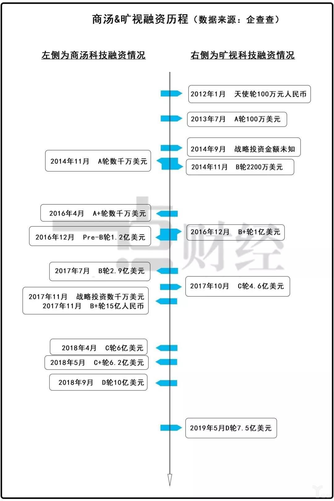 """IPO""""放鸽子""""一个""""南旷视,北商汤""""的面子江湖插图(1)"""
