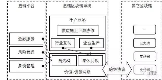 经济自动化平台基础架构