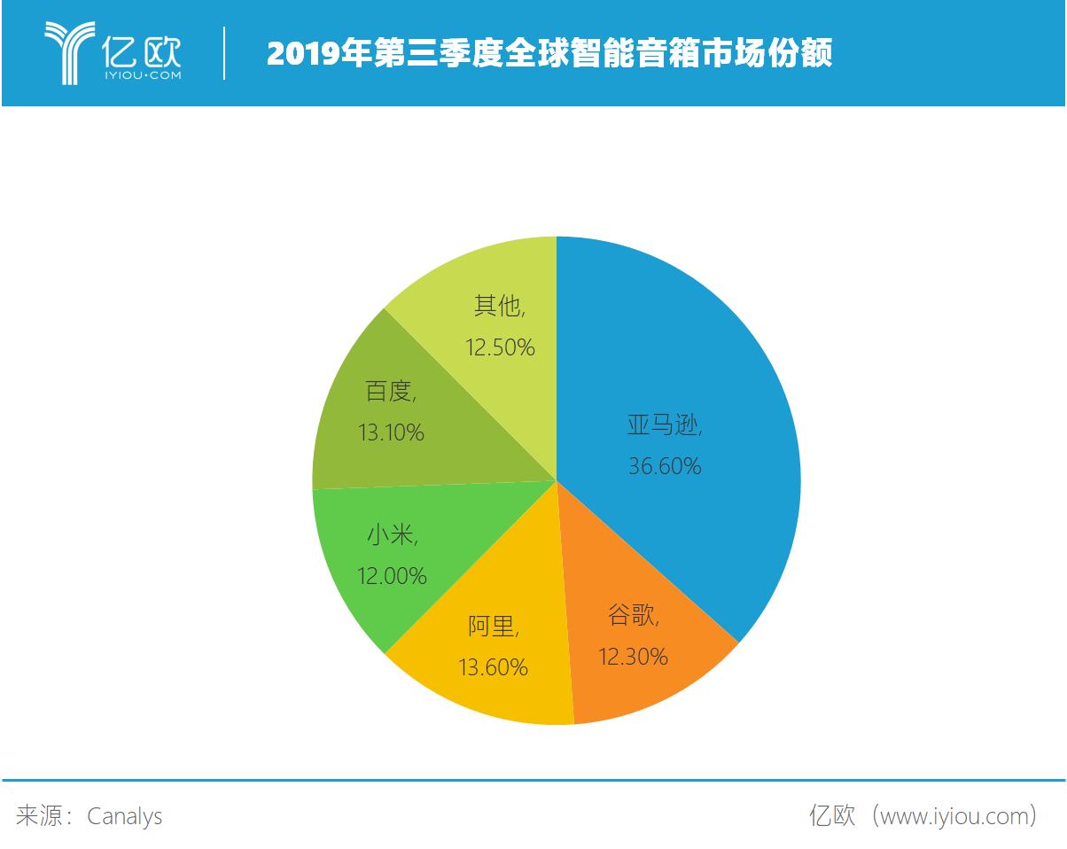 2019年第三季度全球智能音箱市场份额.png