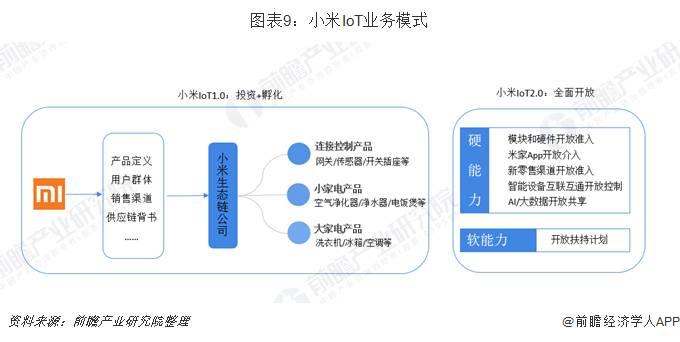 小米loT业务模式