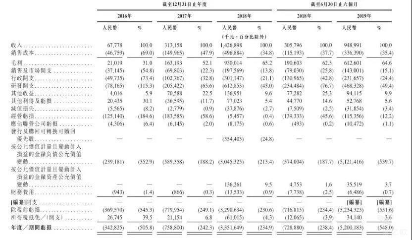 """IPO""""放鸽子""""一个""""南旷视,北商汤""""的面子江湖插图(3)"""