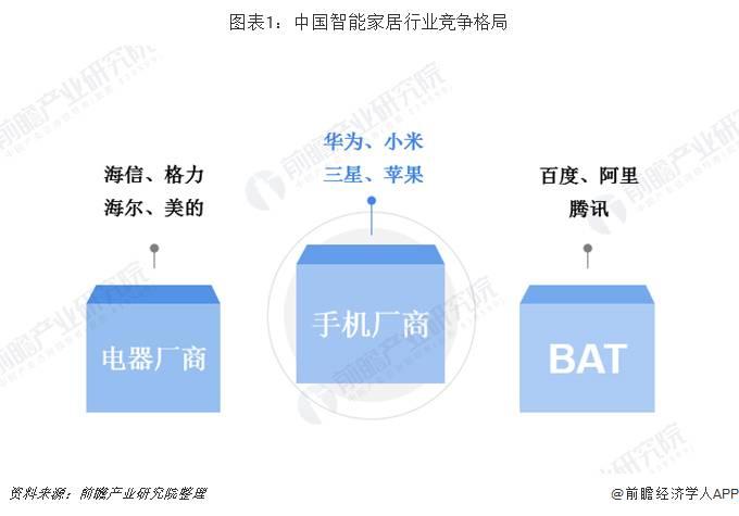 中国智能家居行业竞争格局
