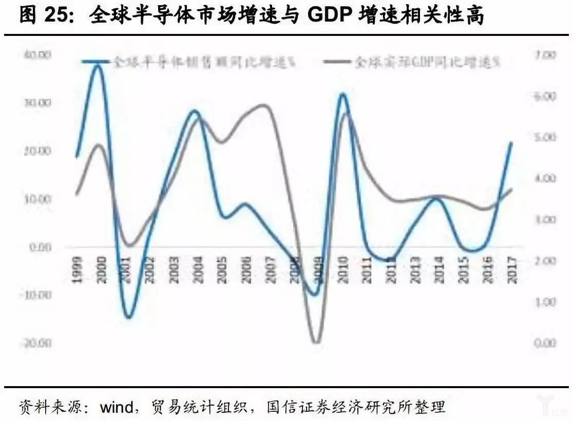 全球半導體市場增速和GDP增速