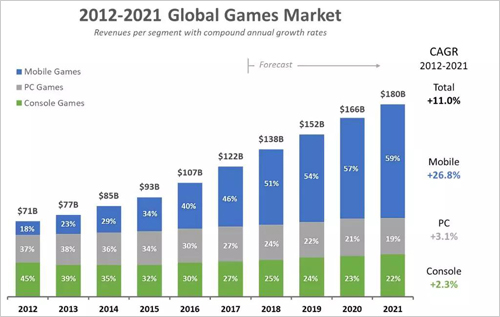 支撑第四次工业革命 5G市场比你想象还要大