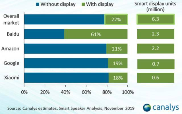 Canalys统计有屏智能音箱销售份额