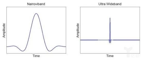 UWB脉冲信号