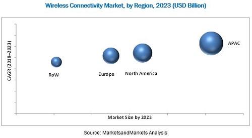 受智慧城市、物联网等因素推动,全球无线连接市场将接近千亿美元
