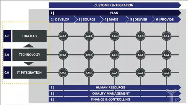 MHP设计的工业4.0晴雨表分析模型
