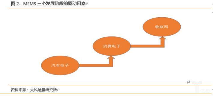 亿欧智库:MEMS三个发展阶段的驱动因素