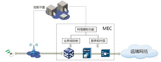 来源:《5G网络架构设计白皮书》